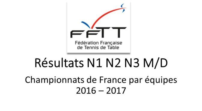 Résultats des finales de championnats de France par équipes